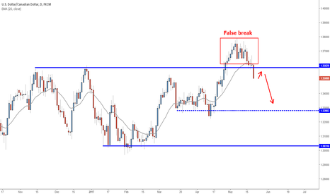 USDCAD: Potential false break