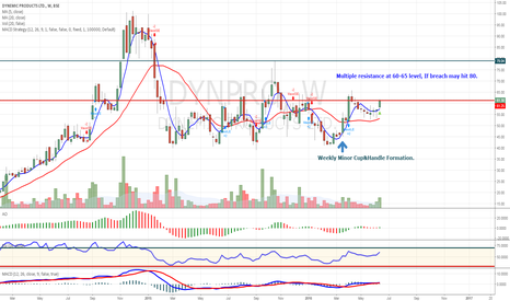 DYNPRO: Weekly Minor Cup&Handle Formation.
