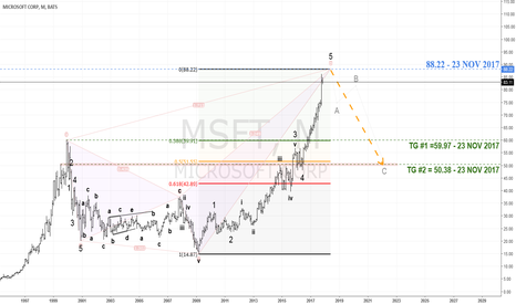 MSFT: $MSFT - CROW Code Eyes Reversal At/Near $88.22, Targets $50.38