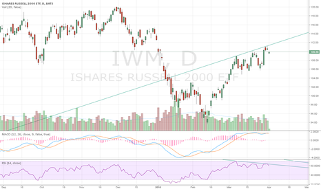 IWM: divergence and bearish candle