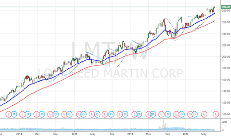 LMT: Strong trend
