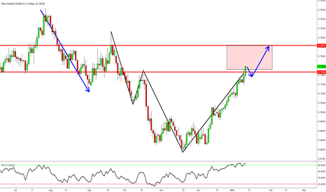NZDUSD: NZDUSD - Longer term Long Opportunity