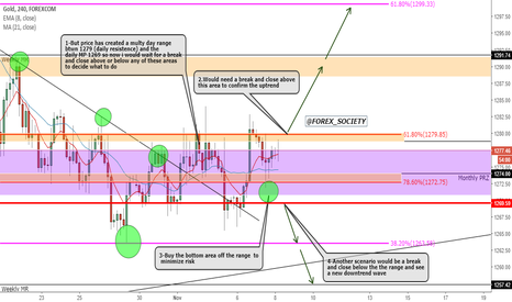 XAUUSD: XAUUSD Gold Swing Set Up