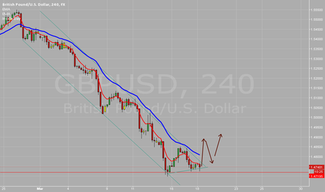 GBPUSD: possible break to the upside or trend continuation GBPUSD