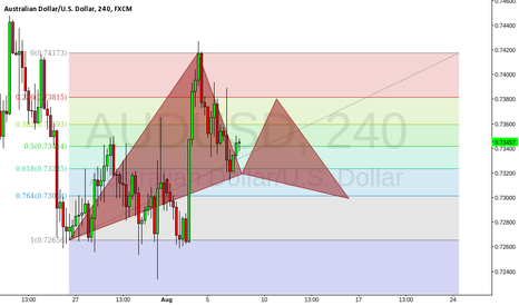 AUDUSD: Looking for a pattern for confluence if price retraces enough!