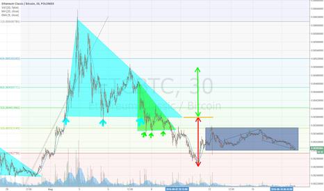 ETCBTC: triangle of iluminerd