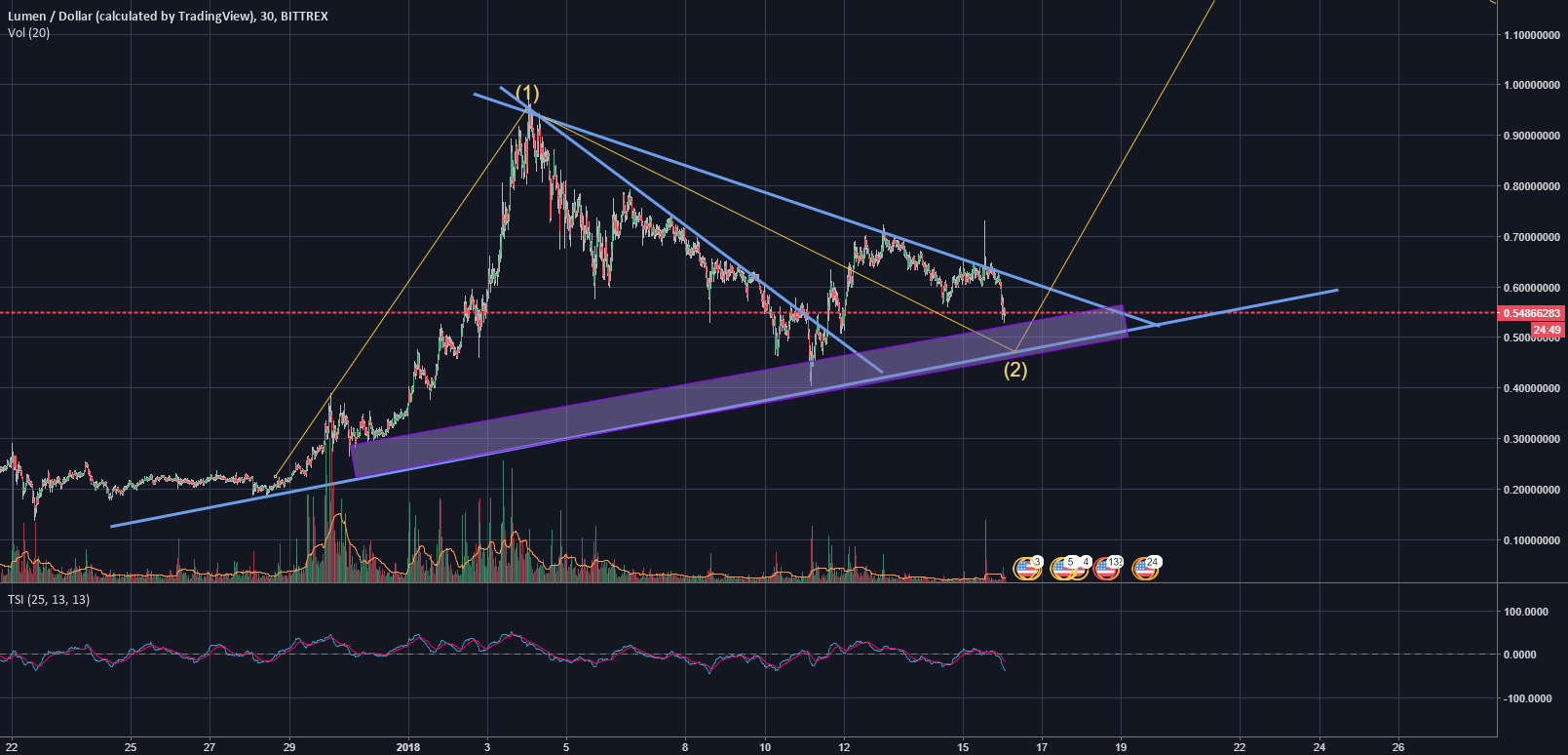 XLM revision