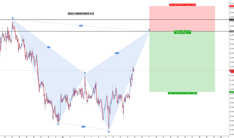 CHFJPY: CHF/JPY - Bearish Shark