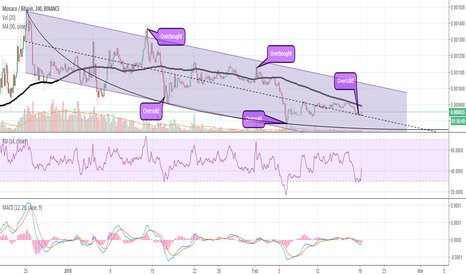 MCOBTC: Monaco (MCO) Technical Analysis. Downtrend Coming to an End?
