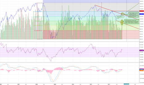 MICEXINDEXCF: MICEX index correction may be over