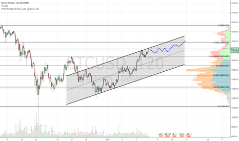 BTCUSD: At channel resistance.