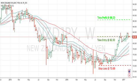 NZDJPY: NZDJPY - LONG TERM WEEKLY ANALYSIS !!