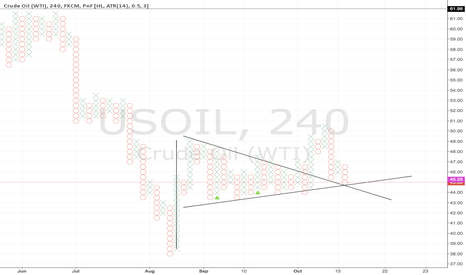 USOIL: PnF Signaling a Potential Bottom in Oil