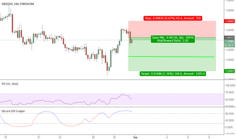 GBPCHF: Short Trend-Continuation
