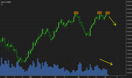 XAUUSD: Buyers running out of steam