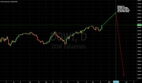 DJI: 1929 stock market pattern analog