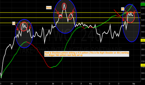 TTWO: The A/D is showing Multiple Head & Shoulders on game maker