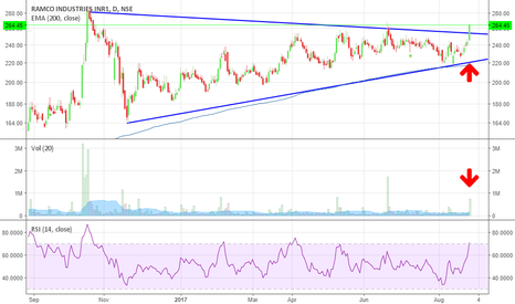 RAMCOIND: RAMCO INDUSTRIES - LONG