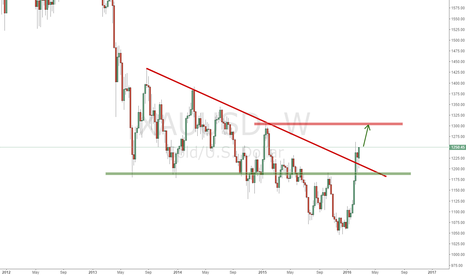 XAUUSD: Gold targets 1305, looking for long entry on lower frame