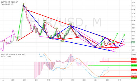 EUR/USD: One more pullback but, if it fails to hold it wont be pretty