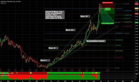 MU: Top of the IV Wave and Accumulation Funnel. Price Correction Due