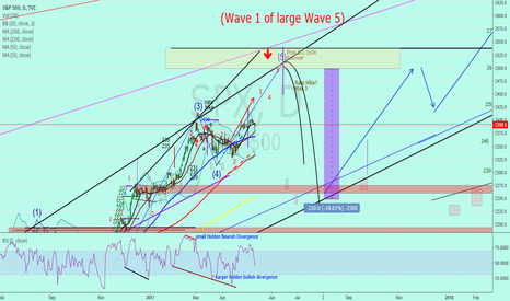 """SPX: SP500 """"almost finished with a large wave 1"""""""