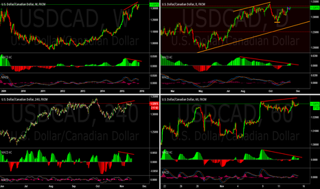 USDCAD: USDCAD appears to have divergence on 4 time frames