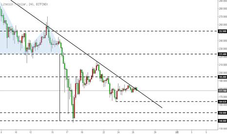 LTCUSD: 莱特币LTC-处在下降趋势线附近,力度很弱