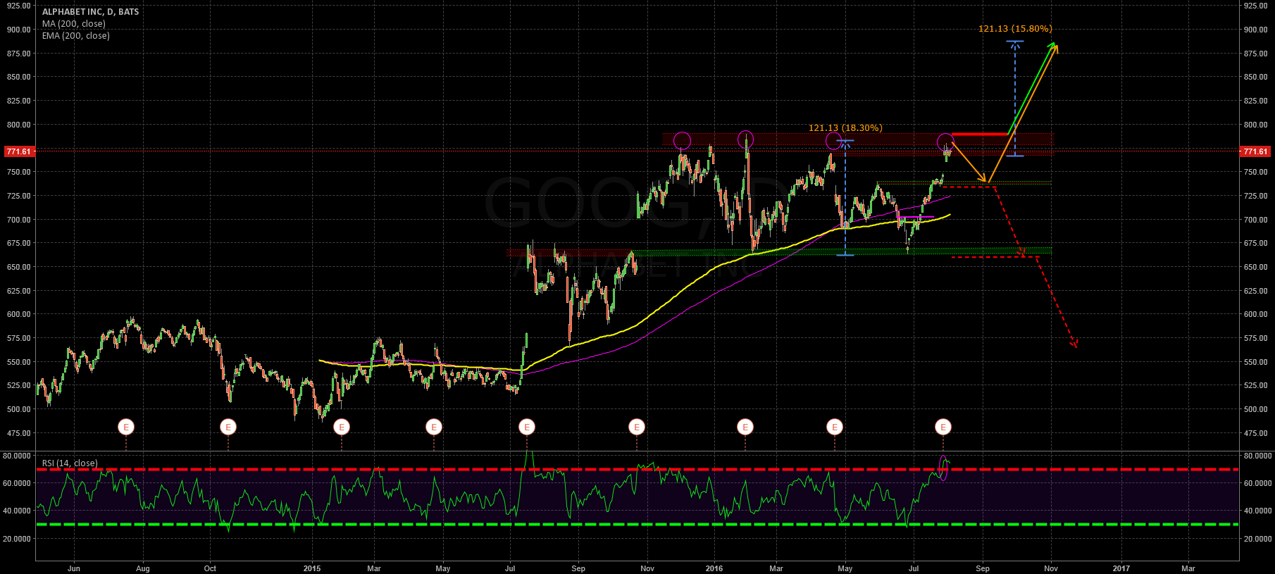 Consolidation before the Big BO? Next station 880$?