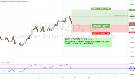 AUDNZD: idea#148 AUDNZD Pending Long