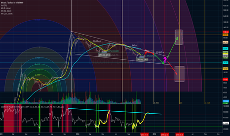 BTCUSD: Just more analysis. Make of it what you will :)