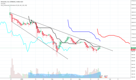 BCHUSD: #BCHUSD Descending Broadening Wedge - Bullish Trend Reversal