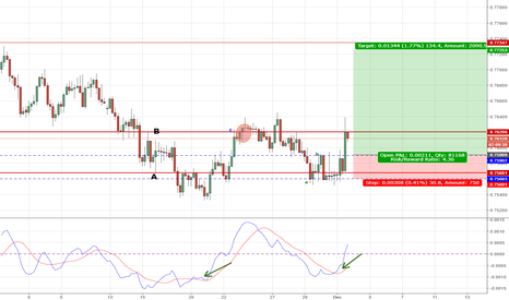 AUDUSD: Long AUDUSD expecting appetite for Gold