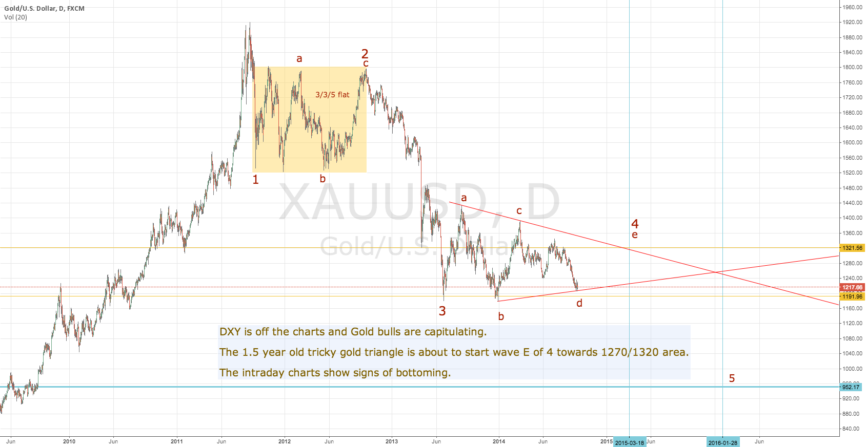 Gold about to start wave E of 4 towards 1270/1320