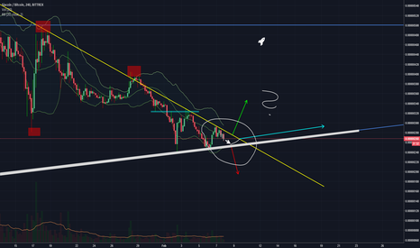 SCBTC: We can only wait and watch if the white support holds!