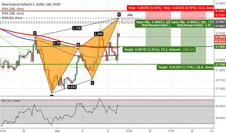 NZDUSD: NZDUSD - Potential Butterfly Pattern on H4 Chart