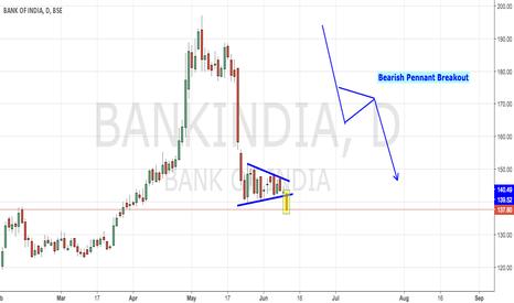 BANKINDIA: Bank of India - Bearish Pennant Breakout