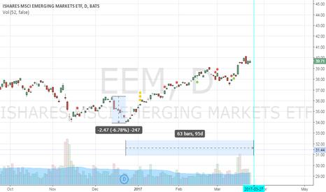 EEM: Gann Square of nine next reversal