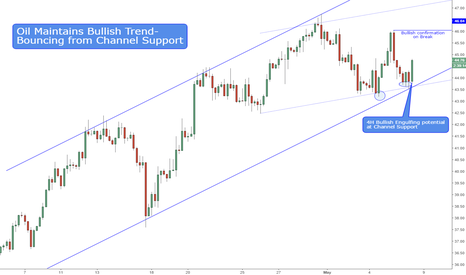 USOIL: Oil Bouncing from Channel Support - remains Bullish