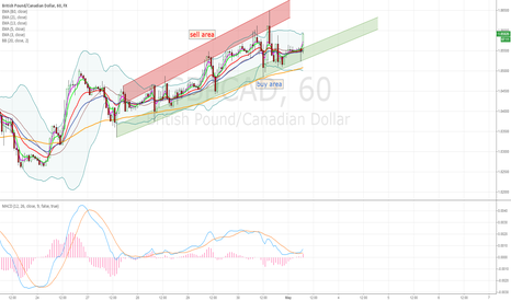 GBPCAD: GBDCAD buy the dips