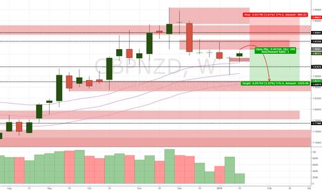 GBPNZD: GBP/NZD Update (17/1/17)
