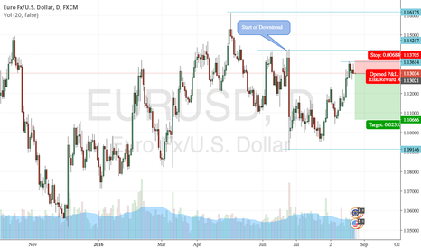 EURUSD: EURUSD Downtrend Continuation