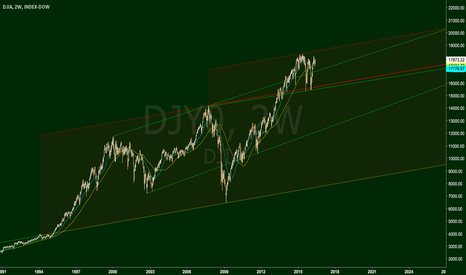 DJI: Trendlines and Channels
