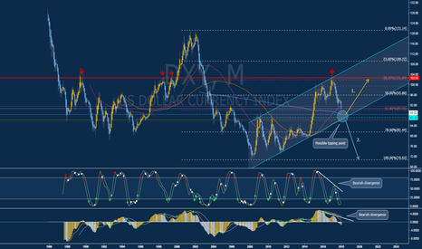 DXY: US Dollar Index Long-term Perspective