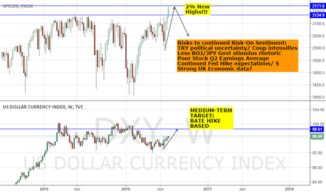 DXY: EOW SUMMARY: RISK THE OVERALL WINNER - US30 & SPX @ 2% NEW HIGHS