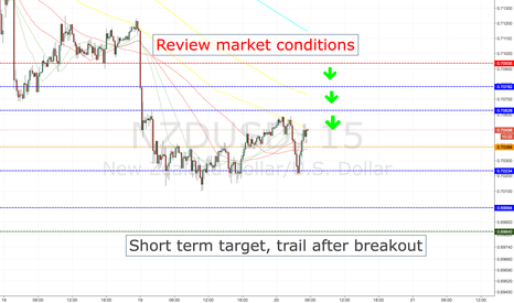 NZDUSD: NZDUSD SHORT ENTRY LEVELS, TOKYO SESSION ONLY