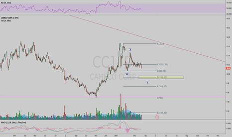 CCJ: CCJ Waiting for the 0.618 retrace