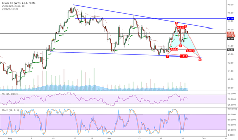 USOIL: short term wti