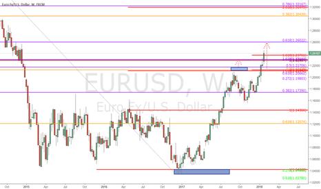 EURUSD: $EURUSD - Weekly Chart