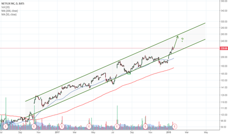 NFLX: It may not be too late to buy Netflix (NFLX)